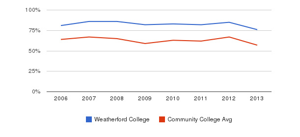 Weatherford College White&nbsp(2006-2013)