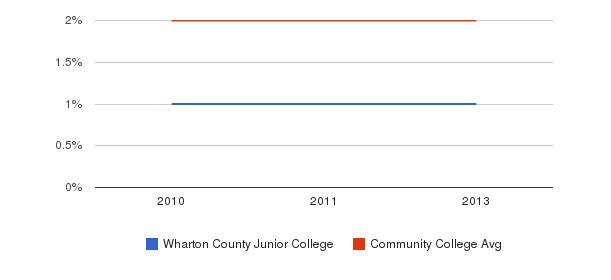 Wharton County Junior College More&nbsp(2010-2013)