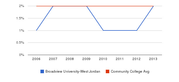 Broadview University-West Jordan Asian&nbsp(2006-2013)