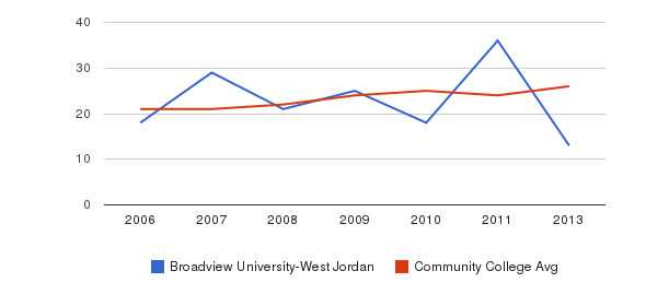 Broadview University-West Jordan student staff&nbsp(2006-2013)