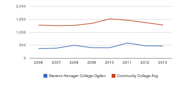 Stevens-Henager College-Ogden Total Enrollment&nbsp(2006-2013)
