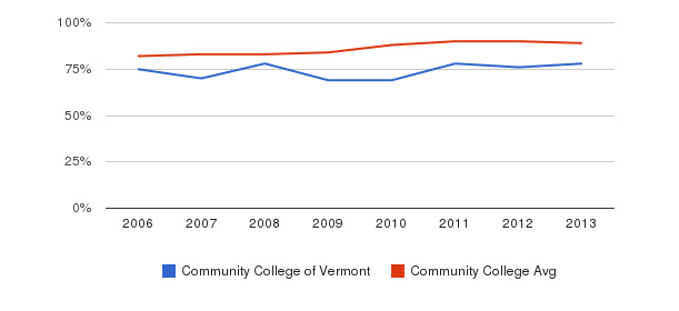 Community College of Vermont % Students Receiving Some Financial Aid&nbsp(2006-2013)