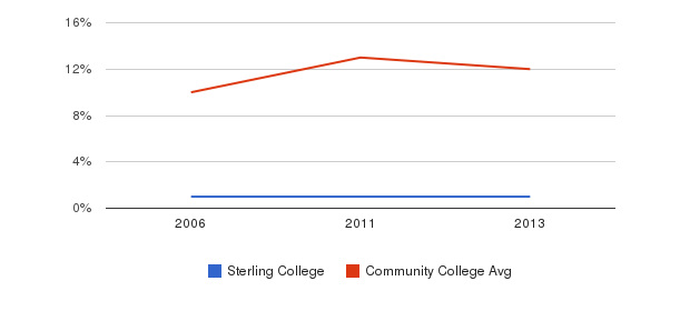 Sterling College Black&nbsp(2006-2013)