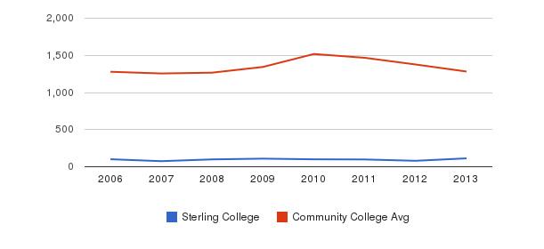Sterling College Total Enrollment&nbsp(2006-2013)