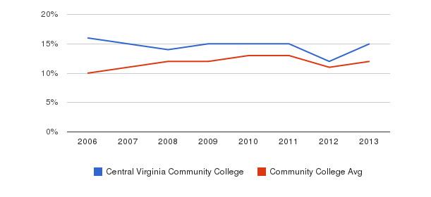 Central Virginia Community College Black&nbsp(2006-2013)