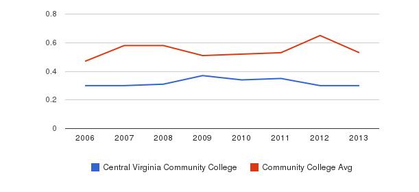 Central Virginia Community College Diversity Score&nbsp(2006-2013)