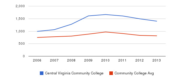 Central Virginia Community College Full-Time Students&nbsp(2006-2013)