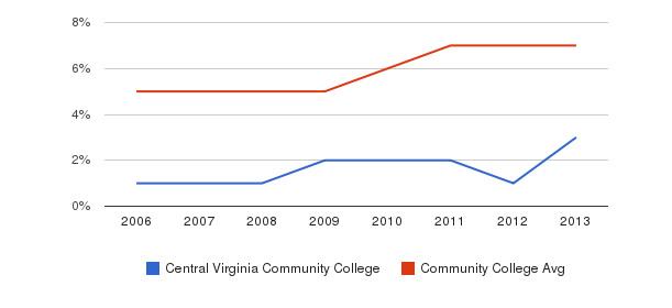 Central Virginia Community College Hispanic&nbsp(2006-2013)