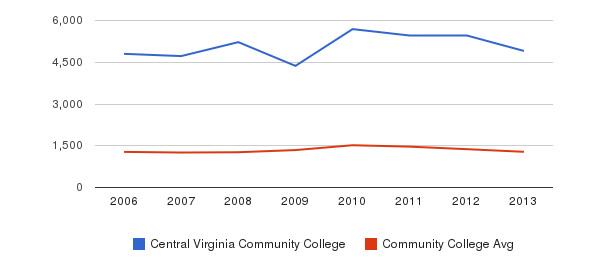 Central Virginia Community College Total Enrollment&nbsp(2006-2013)