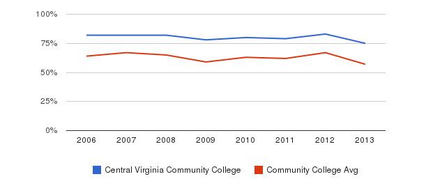 Central Virginia Community College White&nbsp(2006-2013)