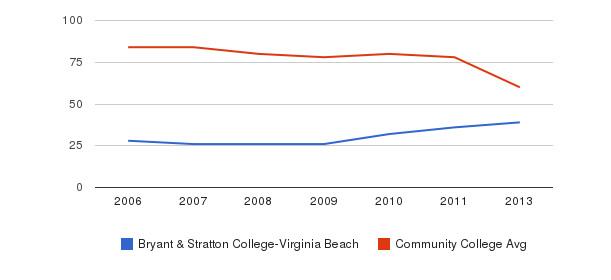 Bryant & Stratton College-Virginia Beach Total Faculty&nbsp(2006-2013)