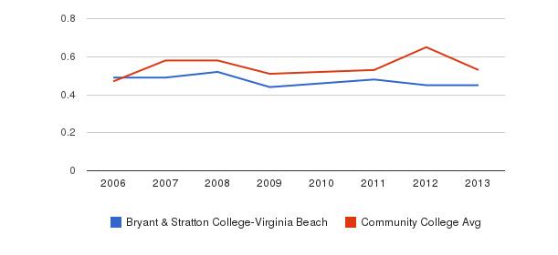 Bryant & Stratton College-Virginia Beach Diversity Score&nbsp(2006-2013)