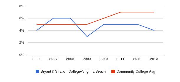 Bryant & Stratton College-Virginia Beach Hispanic&nbsp(2006-2013)