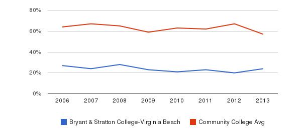 Bryant & Stratton College-Virginia Beach White&nbsp(2006-2013)