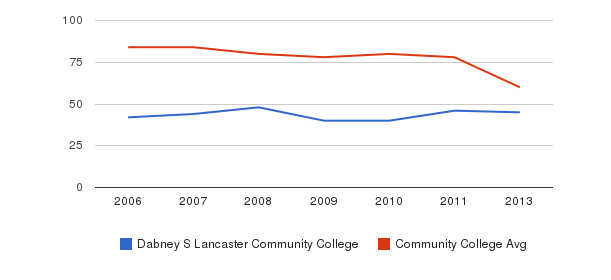 Dabney S Lancaster Community College Total Faculty&nbsp(2006-2013)