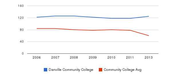 Danville Community College Total Faculty&nbsp(2006-2013)