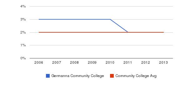 Germanna Community College Asian&nbsp(2006-2013)