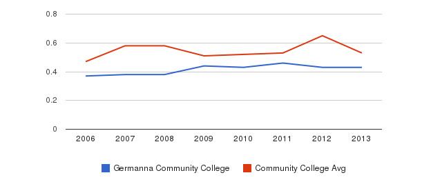 Germanna Community College Diversity Score&nbsp(2006-2013)