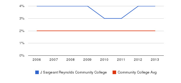 J Sargeant Reynolds Community College Asian&nbsp(2006-2013)