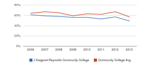 J Sargeant Reynolds Community College White&nbsp(2006-2013)