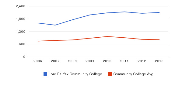 Lord Fairfax Community College Full-Time Students&nbsp(2006-2013)
