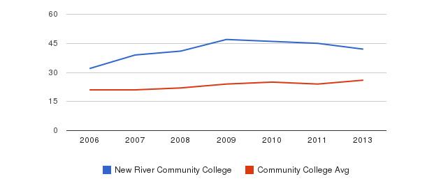 New River Community College student staff&nbsp(2006-2013)