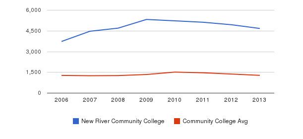 New River Community College Total Enrollment&nbsp(2006-2013)