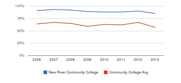 New River Community College White&nbsp(2006-2013)