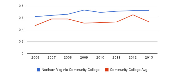 Northern Virginia Community College Diversity Score&nbsp(2006-2013)