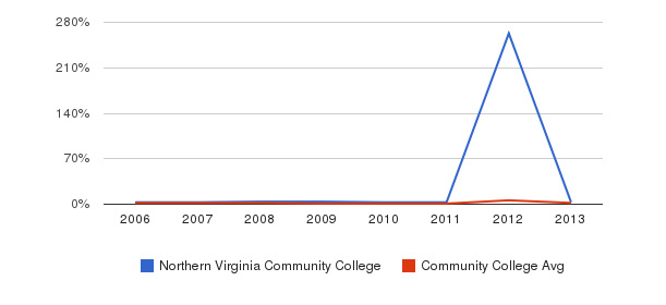Northern Virginia Community College non_resident&nbsp(2006-2013)