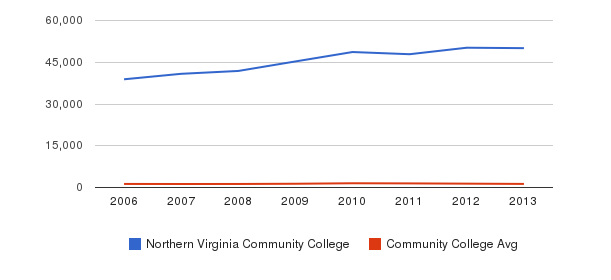 Northern Virginia Community College Total Enrollment&nbsp(2006-2013)