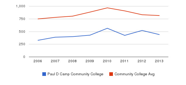 Paul D Camp Community College Full-Time Students&nbsp(2006-2013)