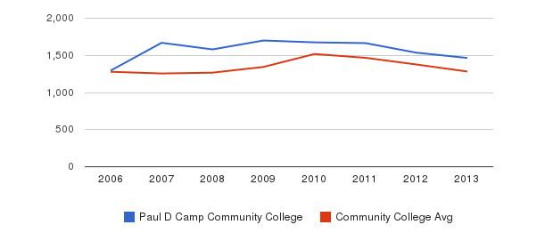 Paul D Camp Community College Total Enrollment&nbsp(2006-2013)