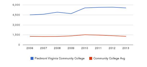 Piedmont Virginia Community College Total Enrollment&nbsp(2006-2013)
