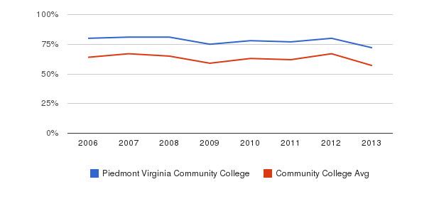 Piedmont Virginia Community College White&nbsp(2006-2013)