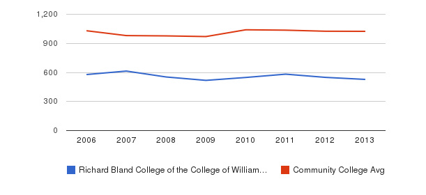 Richard Bland College of the College of William and Mary Part-Time Students&nbsp(2006-2013)