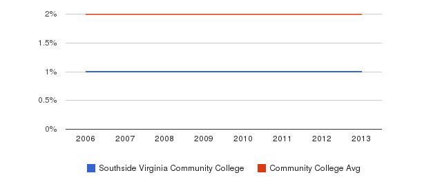 Southside Virginia Community College Asian&nbsp(2006-2013)