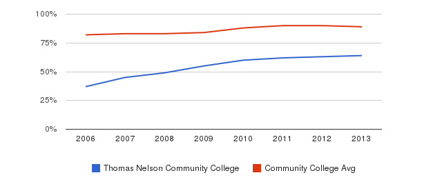 Thomas Nelson Community College % Students Receiving Some Financial Aid&nbsp(2006-2013)