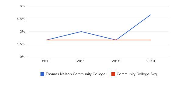 Thomas Nelson Community College More&nbsp(2010-2013)