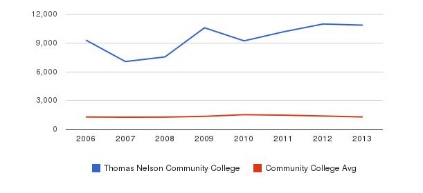 Thomas Nelson Community College Total Enrollment&nbsp(2006-2013)