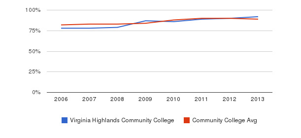 Virginia Highlands Community College % Students Receiving Some Financial Aid&nbsp(2006-2013)