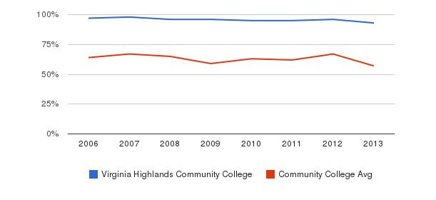 Virginia Highlands Community College White&nbsp(2006-2013)