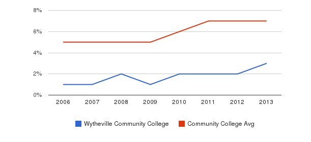 Wytheville Community College Hispanic&nbsp(2006-2013)