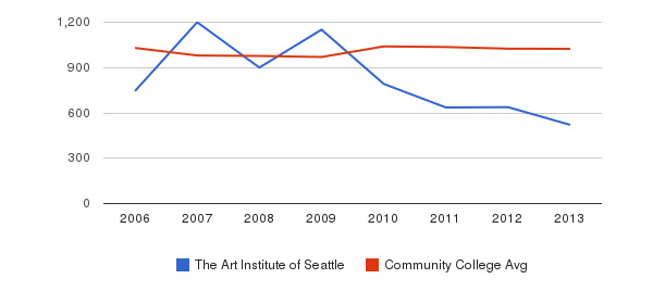 The Art Institute of Seattle Part-Time Students&nbsp(2006-2013)