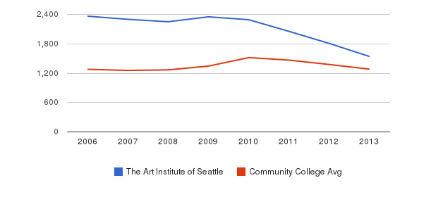 The Art Institute of Seattle Total Enrollment&nbsp(2006-2013)