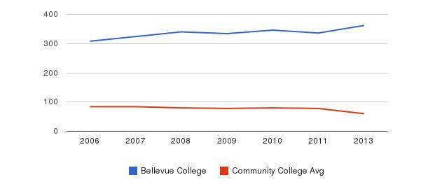 Bellevue College Total Faculty&nbsp(2006-2013)