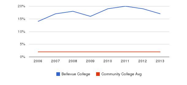 Bellevue College Asian&nbsp(2006-2013)