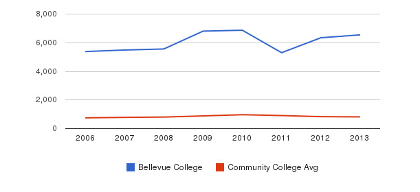Bellevue College Full-Time Students&nbsp(2006-2013)
