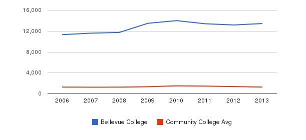Bellevue College Total Enrollment&nbsp(2006-2013)