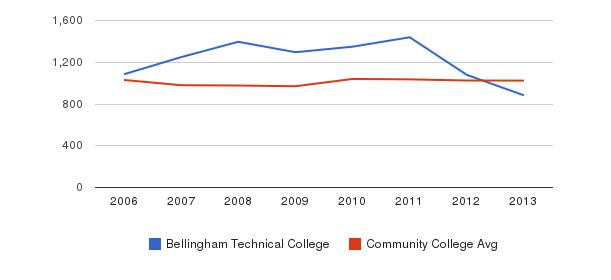 Bellingham Technical College Part-Time Students&nbsp(2006-2013)